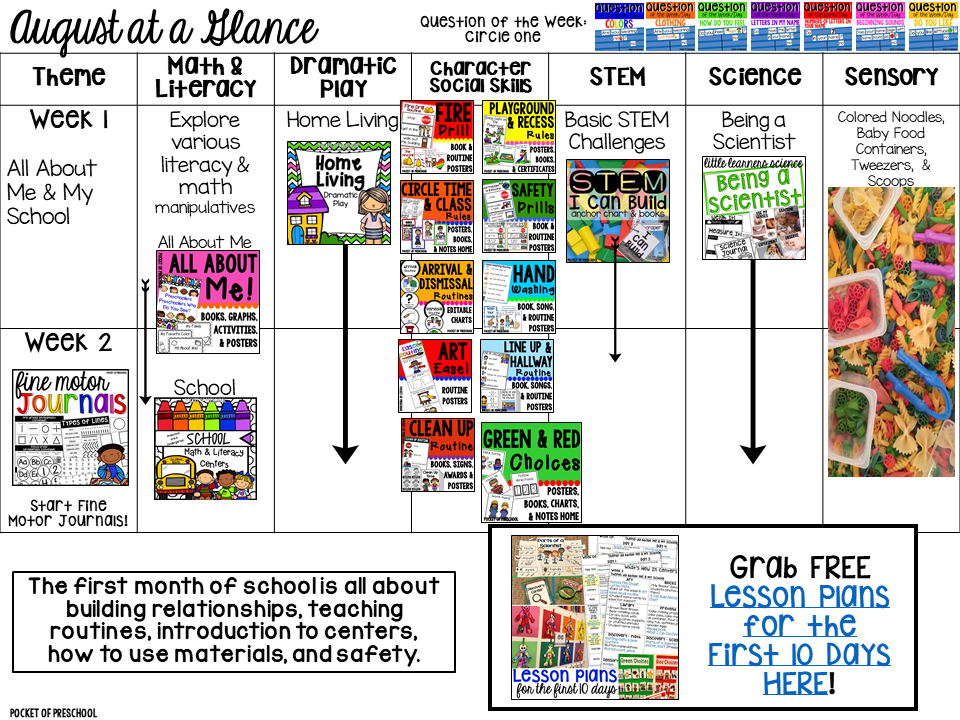 August plan! Curriculum Map (Preschool, Pre-K, and Kindergarten) for the whole year! Year plan, month plans, and week plans by theme.